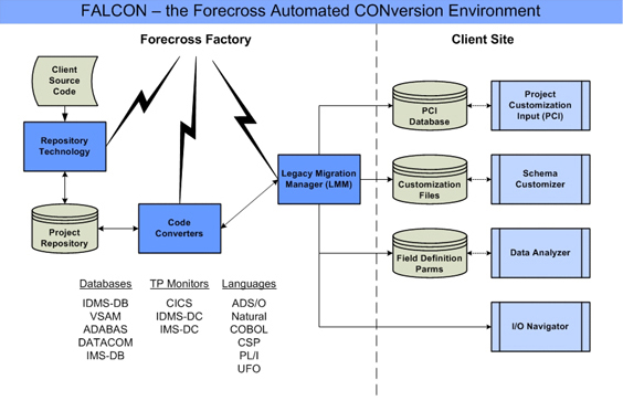 Forecross Automated Legacy CONversion environment - FALCON